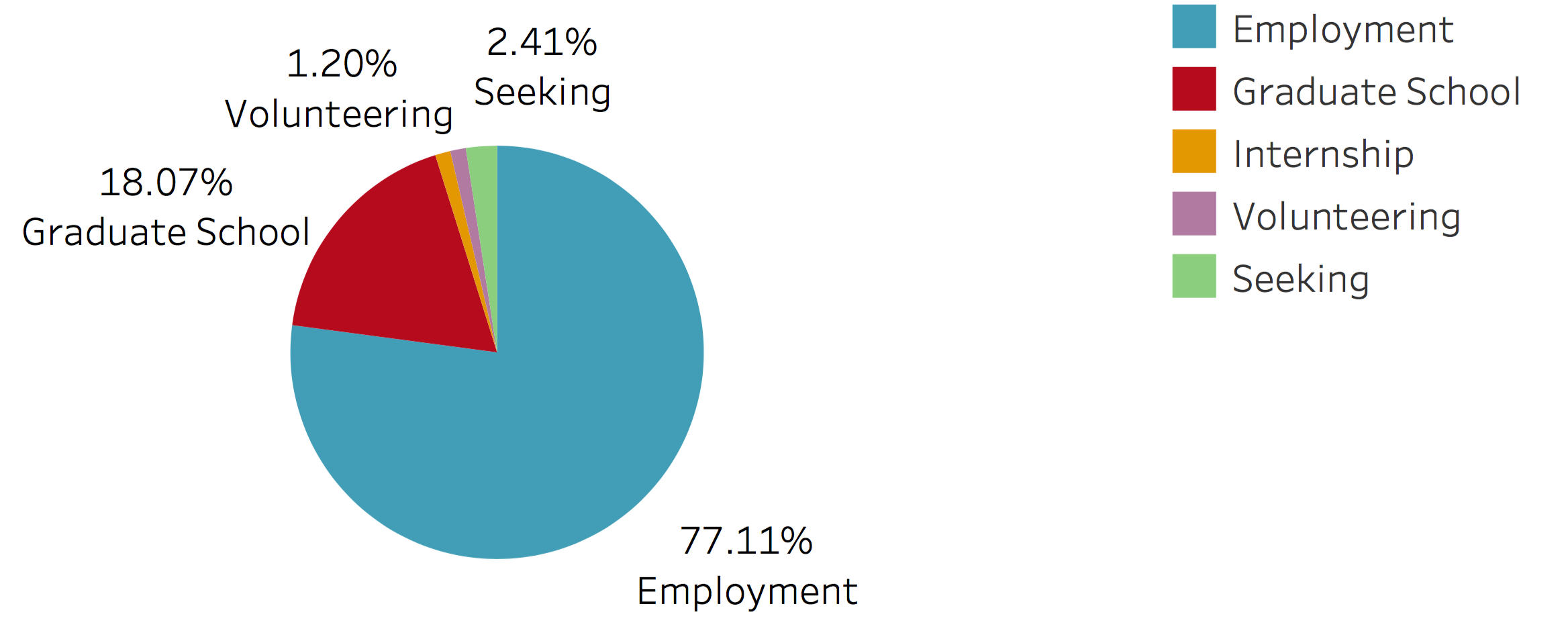 77.11% employment, 18.07%  graduate school,  3.61% other