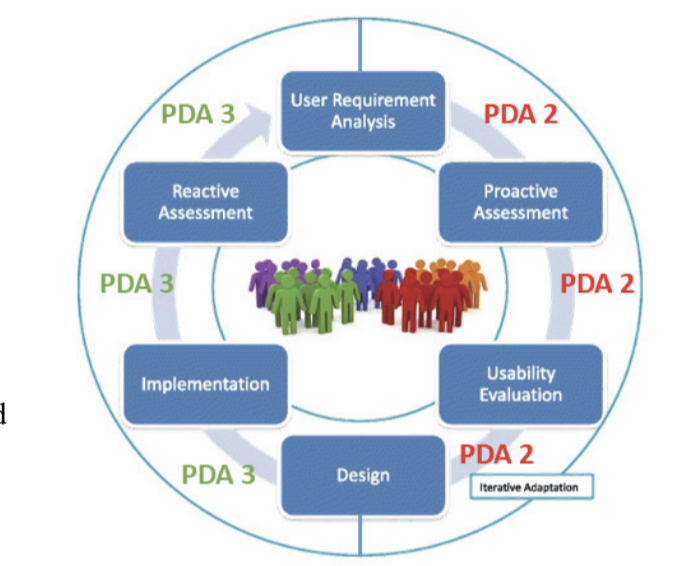 A diagram showing user requirement analysis, proactive assessment, usability evaluation, design, implementation, and reactive assessment.