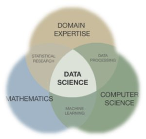 Venn diagram showing how data science is the intersection of mathematics, computer science, and domain expertise.